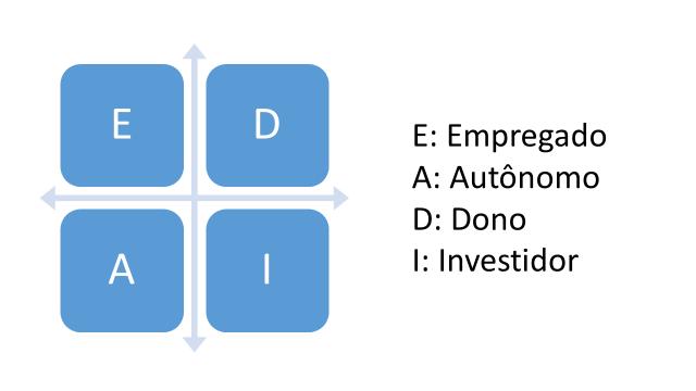 Quadrante financeiro